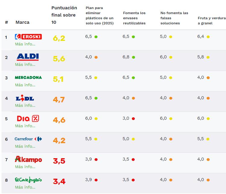 Averigua qué supermercados cuidan menos de su huella ecológica