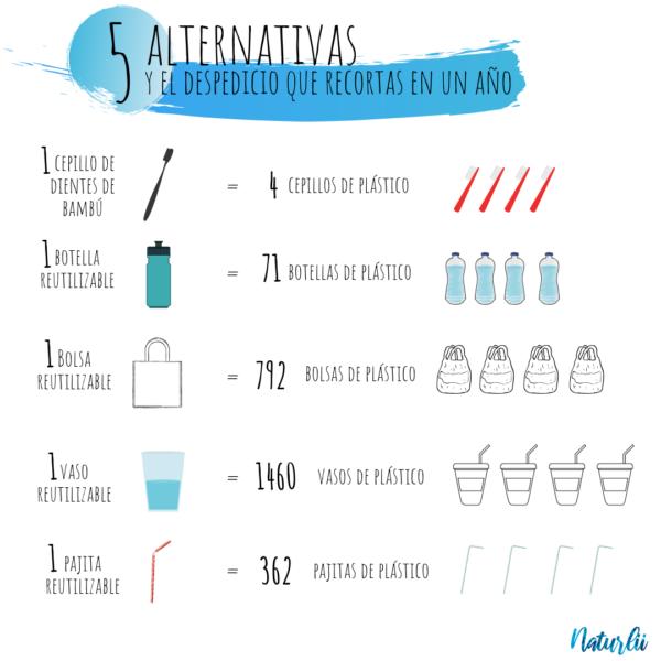 7 tips para hacer la compra sin plástico