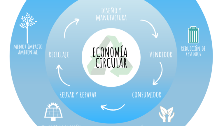 naturlii economia circular
