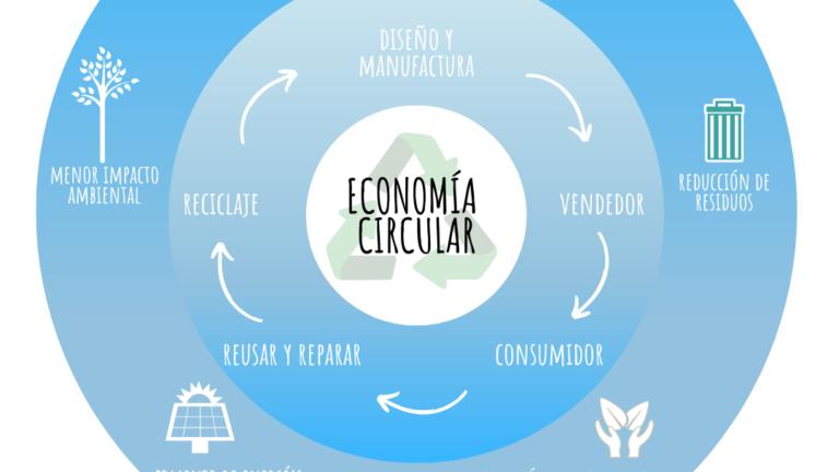medio ambiente - economía circular